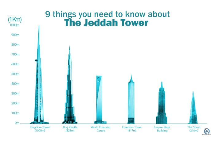 tallest skyscrapers Jeddah Tower