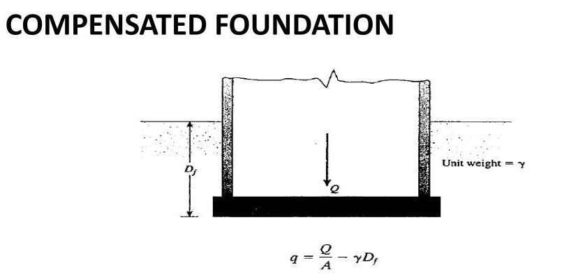 Compensated Foundation